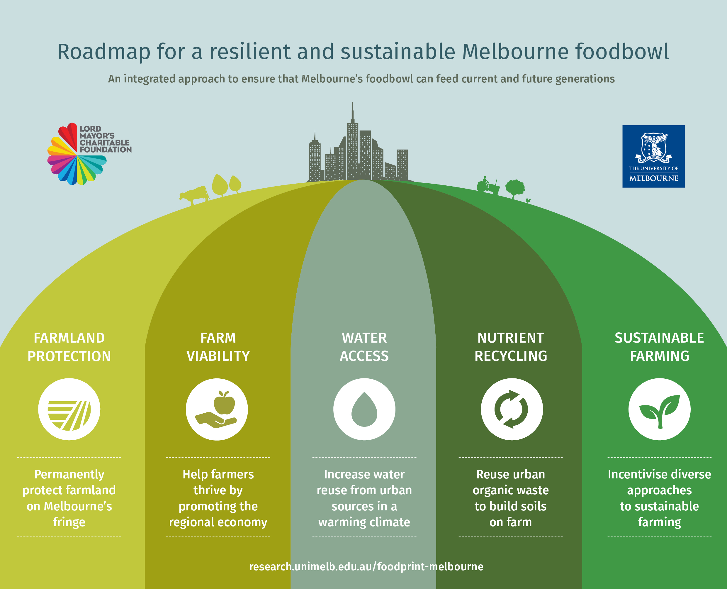 Image shows the five key policy areas - farmland protection, farm viability, water access, nutrient recycling, and sustainable farming - supporting the city of Melbourne.