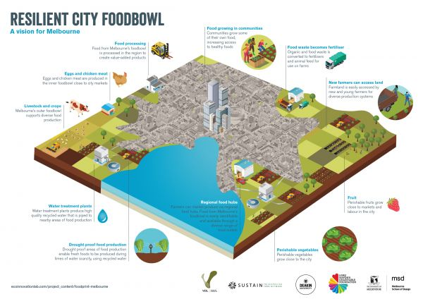 A vision for a resilient city foodbowl for Melbourne