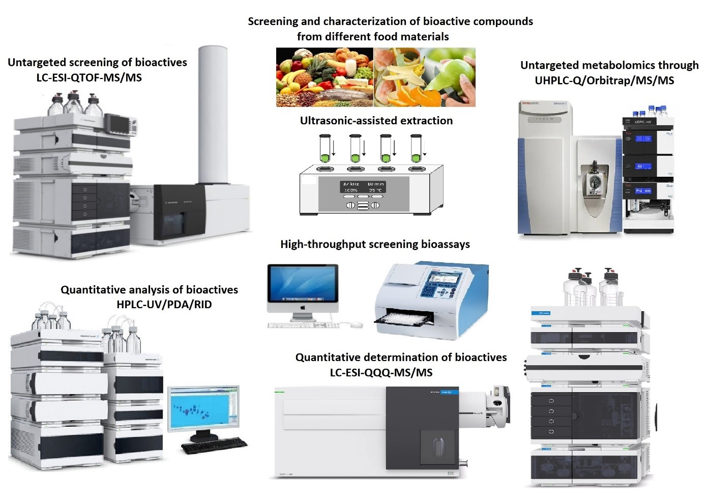 Screening and characterisation of bioactive compounds